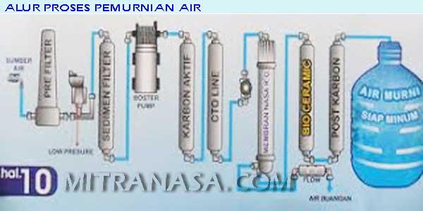 nasa-ro-image-alur-proses-pemurnian-air-mitra-nasa